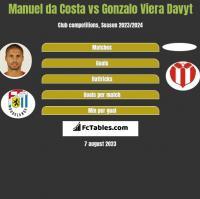 Manuel da Costa vs Gonzalo Viera Davyt h2h player stats