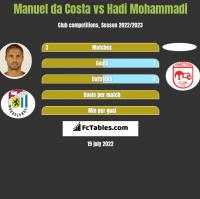 Manuel da Costa vs Hadi Mohammadi h2h player stats