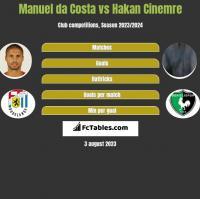 Manuel da Costa vs Hakan Cinemre h2h player stats