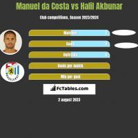 Manuel da Costa vs Halil Akbunar h2h player stats