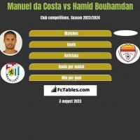 Manuel da Costa vs Hamid Bouhamdan h2h player stats