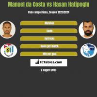 Manuel da Costa vs Hasan Hatipoglu h2h player stats