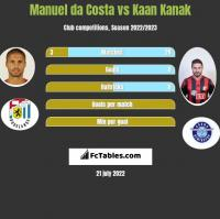 Manuel da Costa vs Kaan Kanak h2h player stats