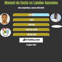 Manuel da Costa vs Lamine Gassama h2h player stats