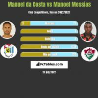 Manuel da Costa vs Manoel Messias h2h player stats