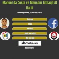 Manuel da Costa vs Mansour Althaqfi Al Harbi h2h player stats