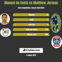 Manuel da Costa vs Matthew Jurman h2h player stats
