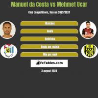 Manuel da Costa vs Mehmet Ucar h2h player stats