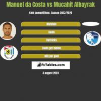 Manuel da Costa vs Mucahit Albayrak h2h player stats