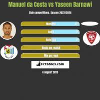 Manuel da Costa vs Yaseen Barnawi h2h player stats