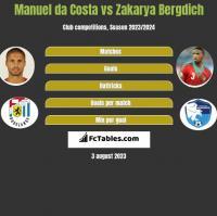 Manuel da Costa vs Zakarya Bergdich h2h player stats