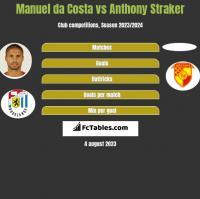 Manuel da Costa vs Anthony Straker h2h player stats