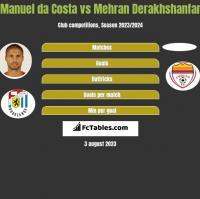 Manuel da Costa vs Mehran Derakhshanfar h2h player stats