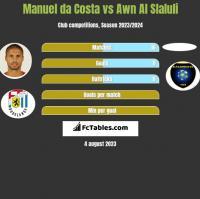 Manuel da Costa vs Awn Al Slaluli h2h player stats