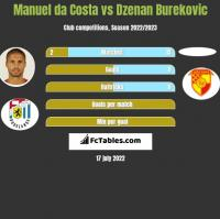 Manuel da Costa vs Dzenan Burekovic h2h player stats