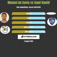 Manuel da Costa vs Saud Hamid h2h player stats