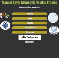 Manuel David Milinkovic vs Alan Browne h2h player stats