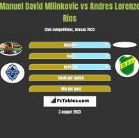 Manuel David Milinkovic vs Andres Lorenzo Rios h2h player stats