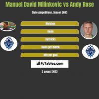 Manuel David Milinkovic vs Andy Rose h2h player stats