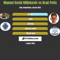 Manuel David Milinkovic vs Brad Potts h2h player stats