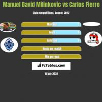 Manuel David Milinkovic vs Carlos Fierro h2h player stats