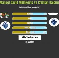 Manuel David Milinkovic vs Cristian Dajome h2h player stats
