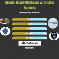 Manuel David Milinkovic vs Cristian Espinoza h2h player stats