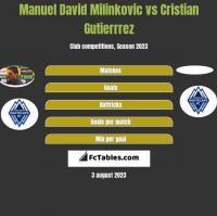Manuel David Milinkovic vs Cristian Gutierrrez h2h player stats