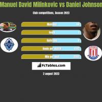 Manuel David Milinkovic vs Daniel Johnson h2h player stats