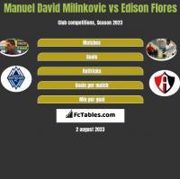 Manuel David Milinkovic vs Edison Flores h2h player stats