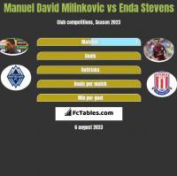 Manuel David Milinkovic vs Enda Stevens h2h player stats