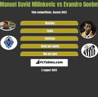 Manuel David Milinkovic vs Evandro Goebel h2h player stats