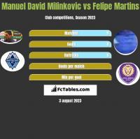 Manuel David Milinkovic vs Felipe Martins h2h player stats