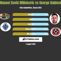 Manuel David Milinkovic vs George Baldock h2h player stats
