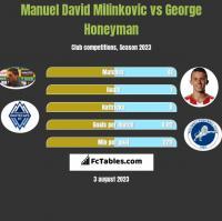 Manuel David Milinkovic vs George Honeyman h2h player stats