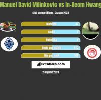 Manuel David Milinkovic vs In-Beom Hwang h2h player stats