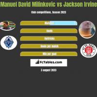 Manuel David Milinkovic vs Jackson Irvine h2h player stats