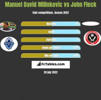 Manuel David Milinkovic vs John Fleck h2h player stats