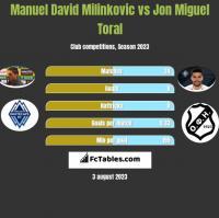 Manuel David Milinkovic vs Jon Miguel Toral h2h player stats
