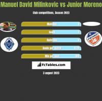 Manuel David Milinkovic vs Junior Moreno h2h player stats