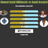 Manuel David Milinkovic vs Kamil Grosicki h2h player stats