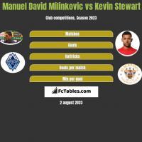 Manuel David Milinkovic vs Kevin Stewart h2h player stats