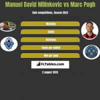 Manuel David Milinkovic vs Marc Pugh h2h player stats