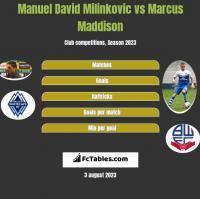 Manuel David Milinkovic vs Marcus Maddison h2h player stats