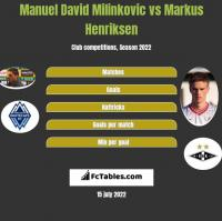Manuel David Milinkovic vs Markus Henriksen h2h player stats