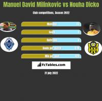 Manuel David Milinkovic vs Nouha Dicko h2h player stats