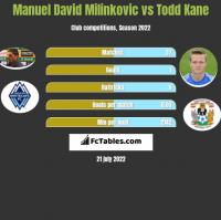 Manuel David Milinkovic vs Todd Kane h2h player stats