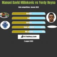Manuel David Milinkovic vs Yordy Reyna h2h player stats