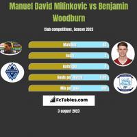Manuel David Milinkovic vs Benjamin Woodburn h2h player stats