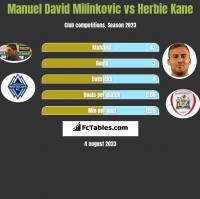 Manuel David Milinkovic vs Herbie Kane h2h player stats